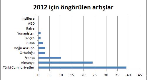 2012 Öngörülen Artışlar